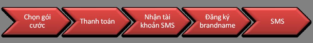 Quy trình đăng kí Tin nhắn SMS dễ dàng và nhanh chóng cho người mới sử dụng đối với tất cả các nhà mạng di động trên thị trường Việt Nam