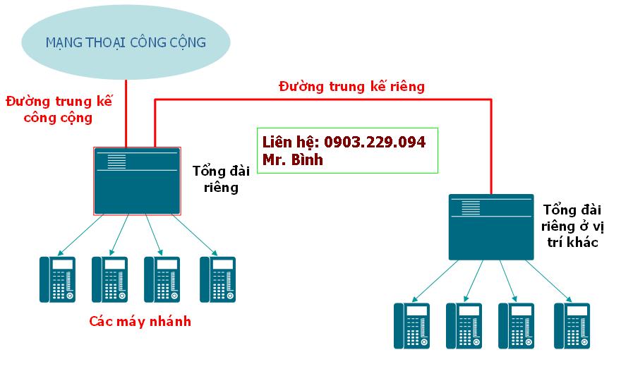 lắp đặt tổng đài điện thoại tại tphcm